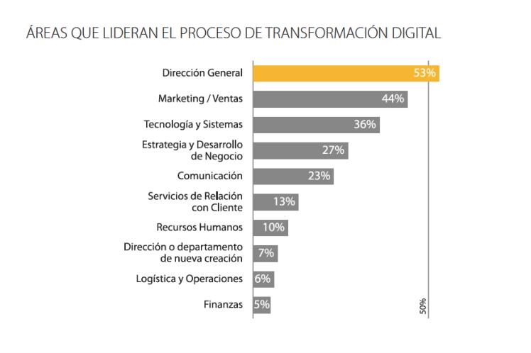 quién lidera la transformación digital